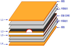 PCB工厂叠板结构的设计实例