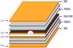 PCB工廠疊板結構的設計實例