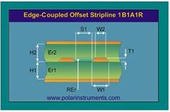 PCB设计制造中的阻抗模拟仿真